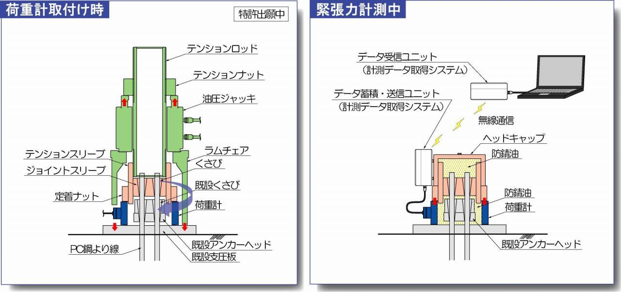 荷重計取付け方法及び緊張力モニタリング
